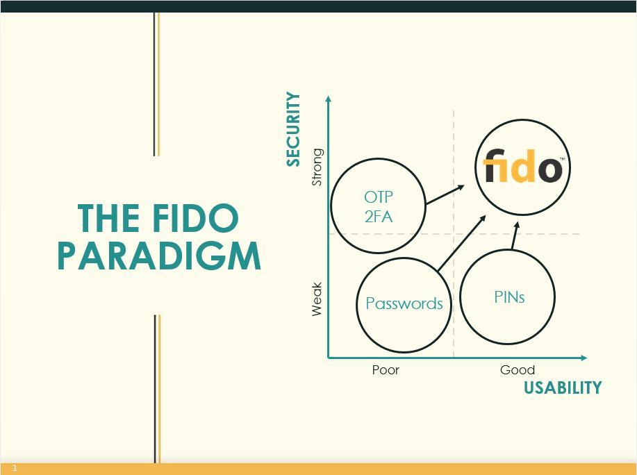 FIDO paradigm