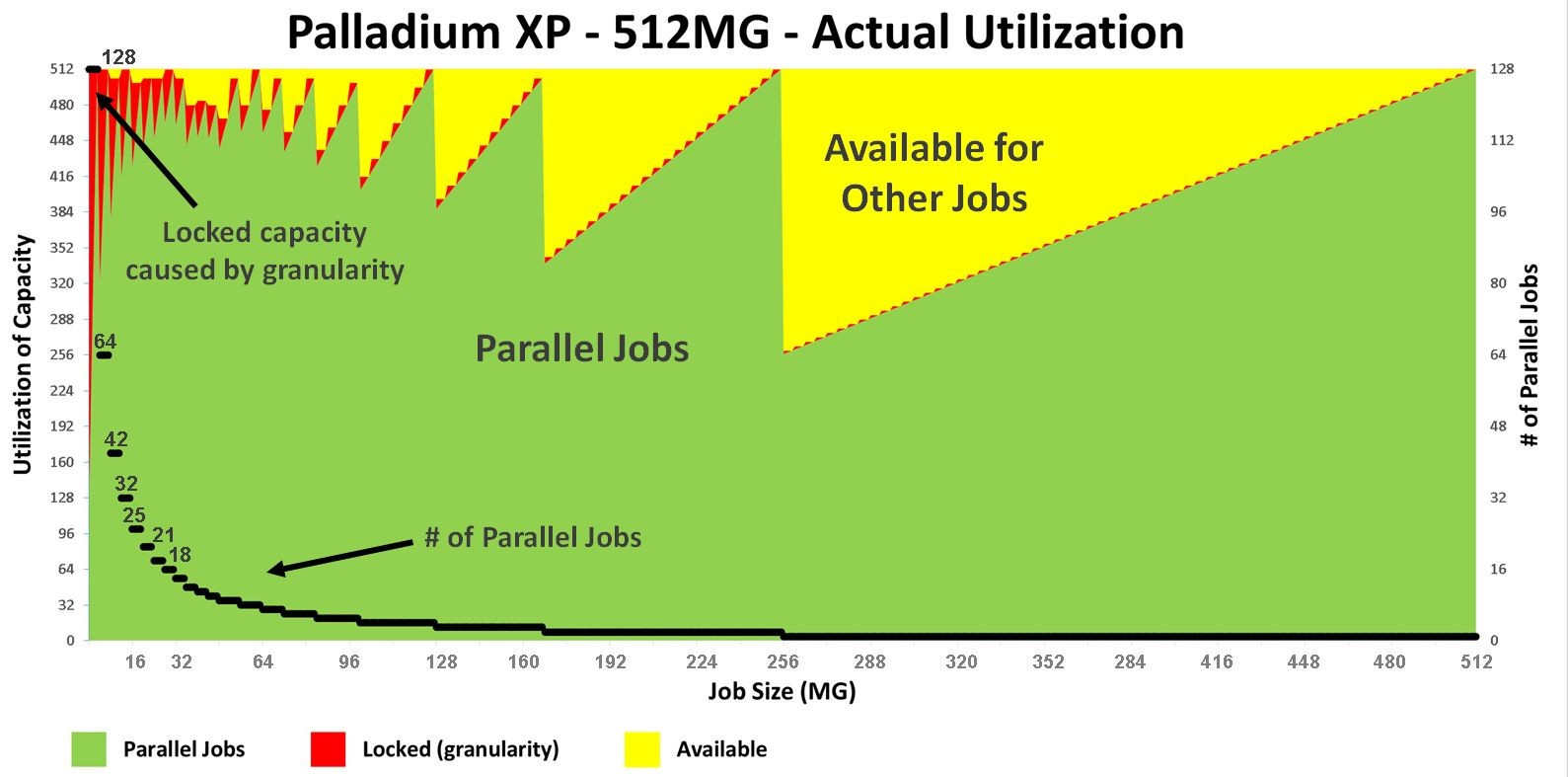 Palladium-XP-Utilization-512MG