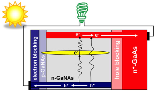 Schematic of electron/hole transfer within intermediate band solar cell with GaNAs alloy as the light absorber. (Source: Berkeley Labs)