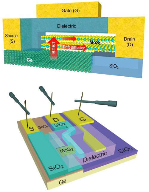 Top: A schematic cross-sectional view of the ATLAS-TFET showing the Ge source/substrate, MoS2 channel, and the band-to-band (BTBT) tunneling direction. Lower: A schematic view of the fabricated device showing Ge source/substrate along with a native GeOx layer, the MoS2 channel with a gate dielectric on top. Sections of the source and drain electrodes as well as the Ge substrate around the MoS2 are fully covered by a dielectric (SiO2) to prevent them from influencing the gate electrode. (Source: Jiahao Kang/UCSB)