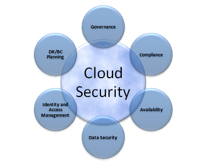 cloudsecurity1220