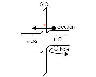 Schematic of a 'good' defect (red cross), which helps collection of electrons from photo-absorber (n-Si), and blocks the holes, hence suppresses carriers recombination. (Source: NREL)