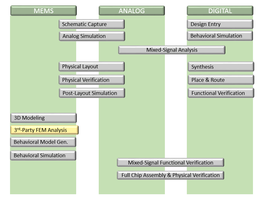 Top-Down Design Flow for IoT Design - Mentor Graphics Tanner EDA