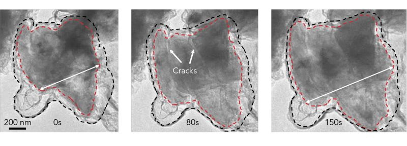 Time-lapse images from an electron microscope show a silicon microparticle expanding and cracking within its graphene cage as lithium ions rush in during battery charging. The cage is outlined in black, and the particle in red. (Source: Y. Li et al., Nature Energy)
