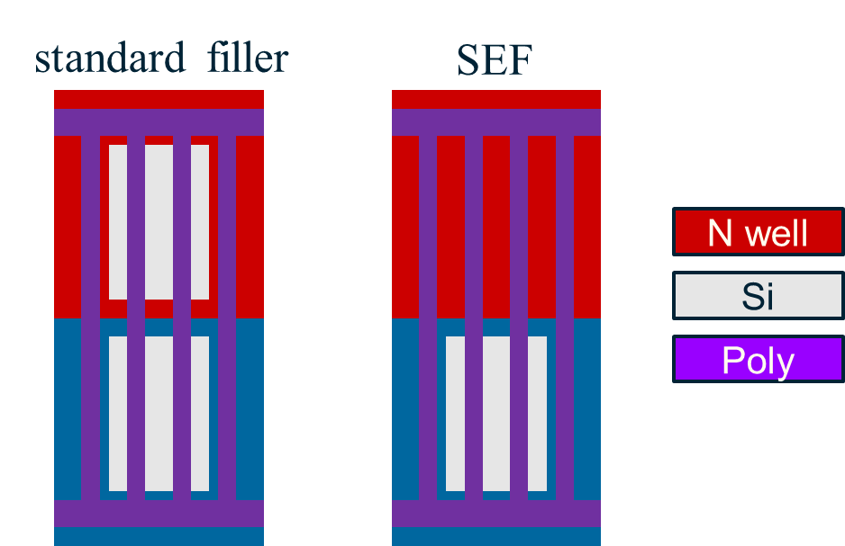 Fig3_Std-vs-SEF