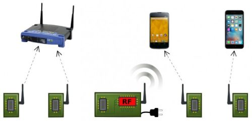 Passive Wi-Fi architecture. The passive Wi-Fi devices perform digital baseband operations like coding, while the power-consuming RF functions are delegated to a plugged-in device in the network. (Source: University of Washington)