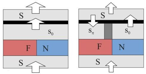 Superconducting currents during reading various states of the memory cell are shown. The greater current the larger arrow. S - superconductor, I - insulating tunnel barrier, F - ferromagnet, N - normal metal, shaded area -- potential barrier arising in the superconducting zone. (Source: S. V. Bakurskiy, N. V. Klenov, I. I. Soloviev, M. Yu. Kupriyanov and A. A. Golubov/MIPT)