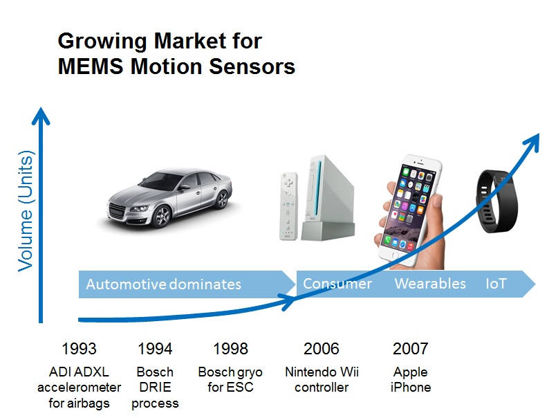 Growing-Market-for-MEMS-Motion-Sensors-Graphic