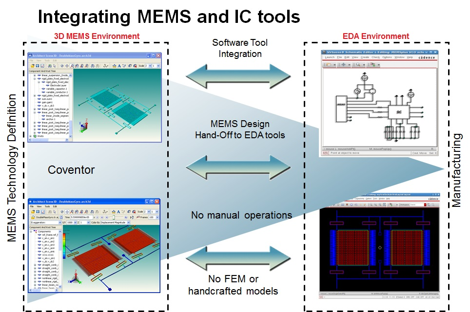 Integrating-MEMS-and-IC-tools