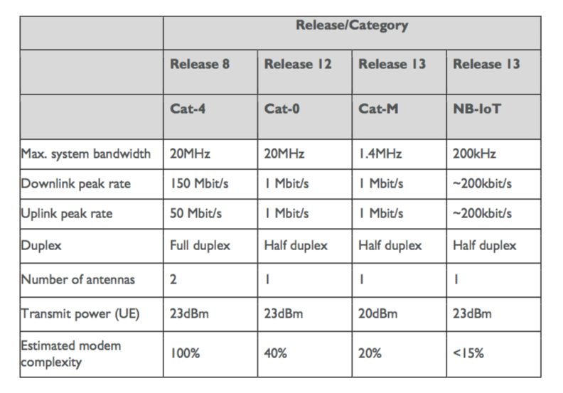 LTE release categories Cat-M
