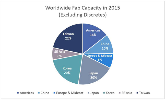 WorldwideFabCapacity