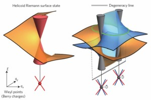 These graphs, known as Riemann surfaces, describe the energy-momentum relationships of electrons in the surfaces of exotic new materials called topological semimetals. (Source: MIT)