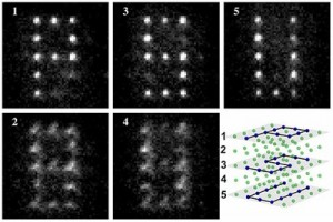 The research team led by David Weiss at Penn State University performed a specific single quantum operation on individual atoms in a P-S-U pattern on three separate planes stacked within a cube-shaped arrangement. The team then used light beams to selectively sweep away all the atoms that were not targeted for that operation. The scientists then made pictures of the results by successively focusing on each of the planes in the cube. The photos, which are the sum of 20 implementations of this process, show bright spots where the atoms are in focus, and fuzzy spots if they are out of focus in an adjacent plane -- as is the case for all the light in the two empty planes. The photos also show both the success of the technique and the comparatively small number of targeting errors. (Source: Penn State University)