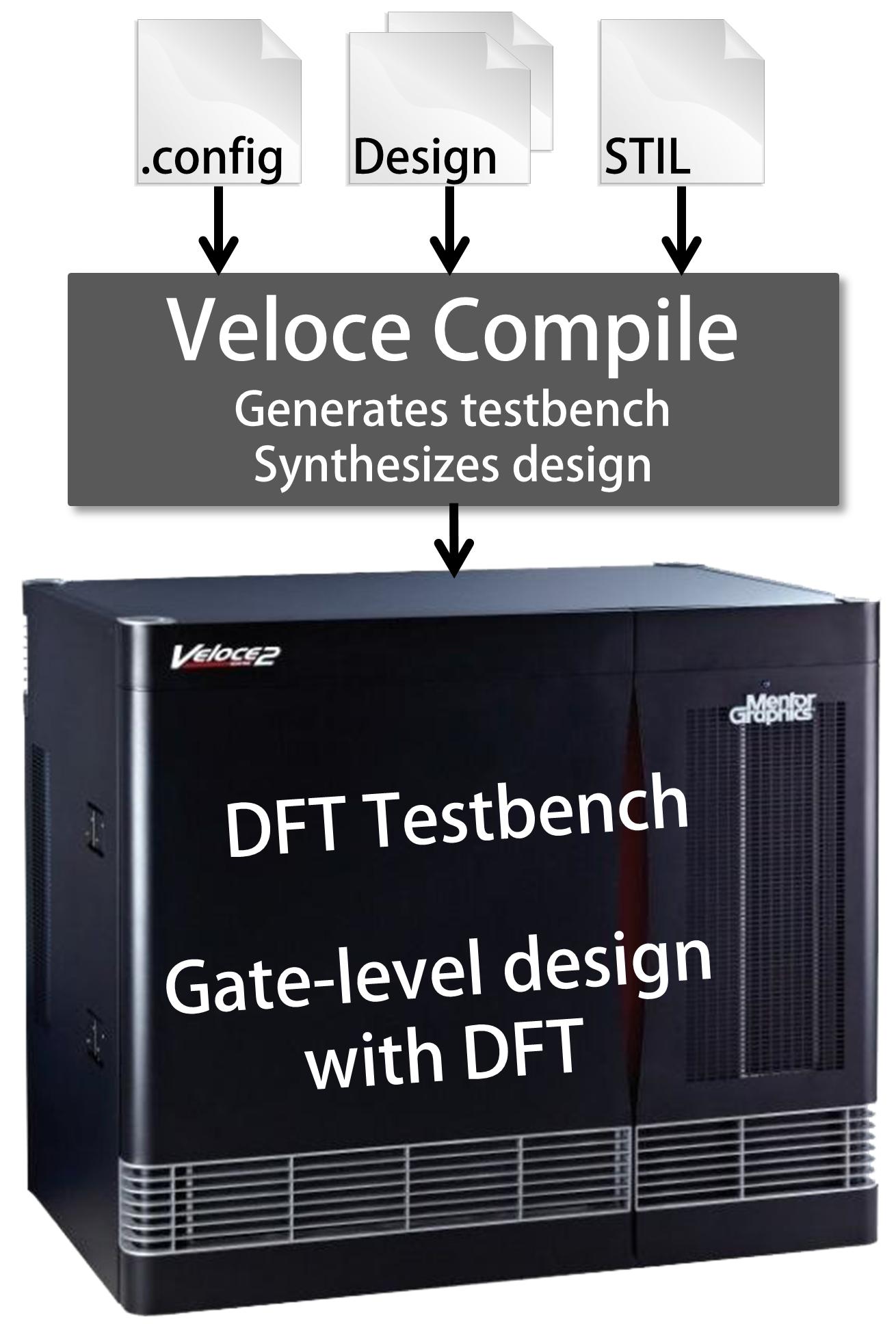 fig 2 Veloce DFT compile