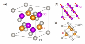 A: Crystal structure of a gadolinium (Gd), platinum (Pt), and bismuth (Bi) compound that is composed of [B] a magnetic gadolinium-face-centered cubic sublattice and [C] a platinum-bismouth zinc-blende sublattice. An MIT-led study found that these crystals at the same time were exotic magnets and exhibited signatures of electronic topology. (Source: MIT)