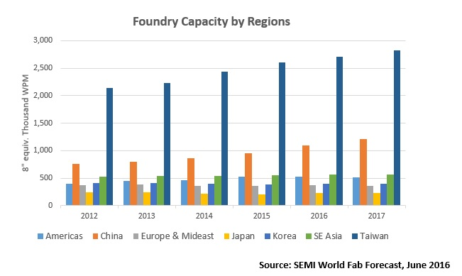 SEMI foundry capacity fig2