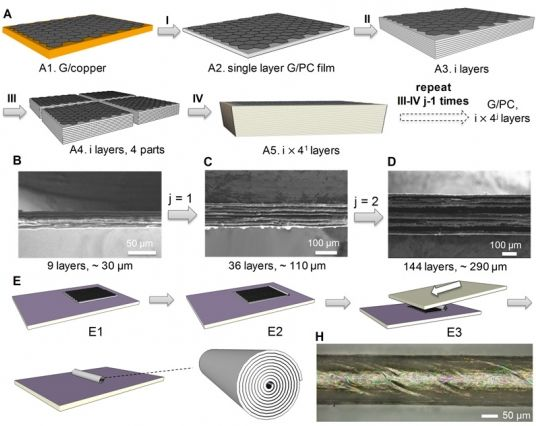 The process of making a stack of parallel sheets of graphene starts with a chemical vapor deposition process (I) to make a graphene sheet with a polymer coating; these layers are then stacked (II), folded and cut (III) and stacked again and pressed, multiplying the number of layers. The team used a related method the team to produce scroll-shaped fibers. (Source: MIT)