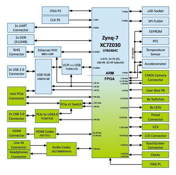 Aldec Zynq fig3