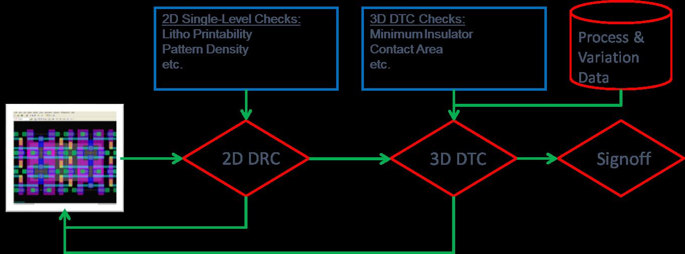 figure-1-dtco-blog