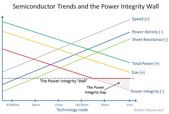 power-integrity-wall-teklatech