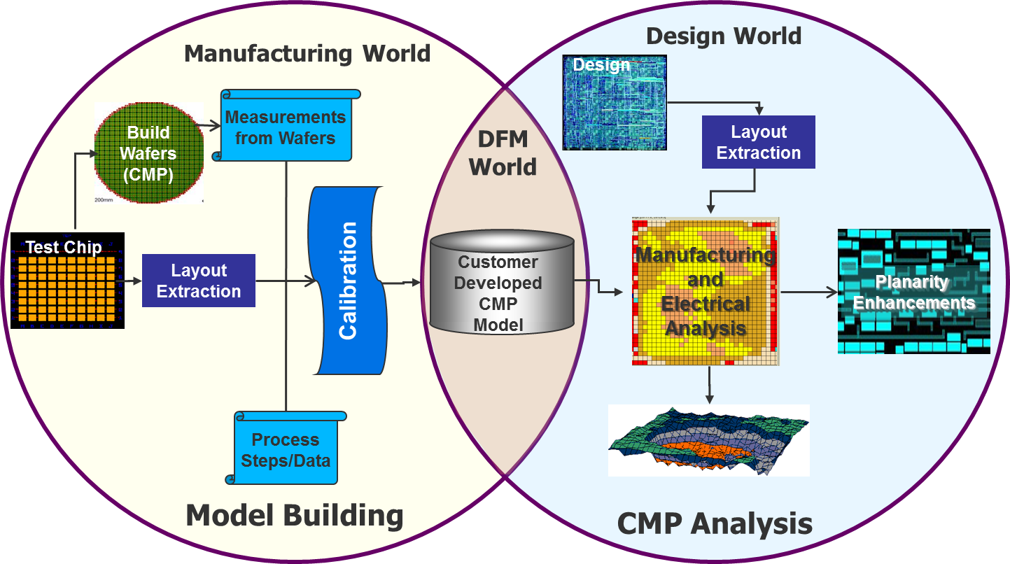 fig1_cmp-modeling