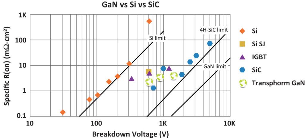 Gan Power Semi Biz Heats Up