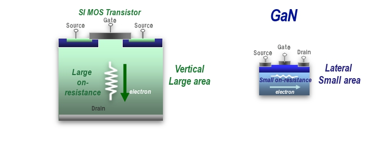 semiconductor engineering