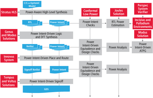 low-power-solution-power-aware-implementation-600px