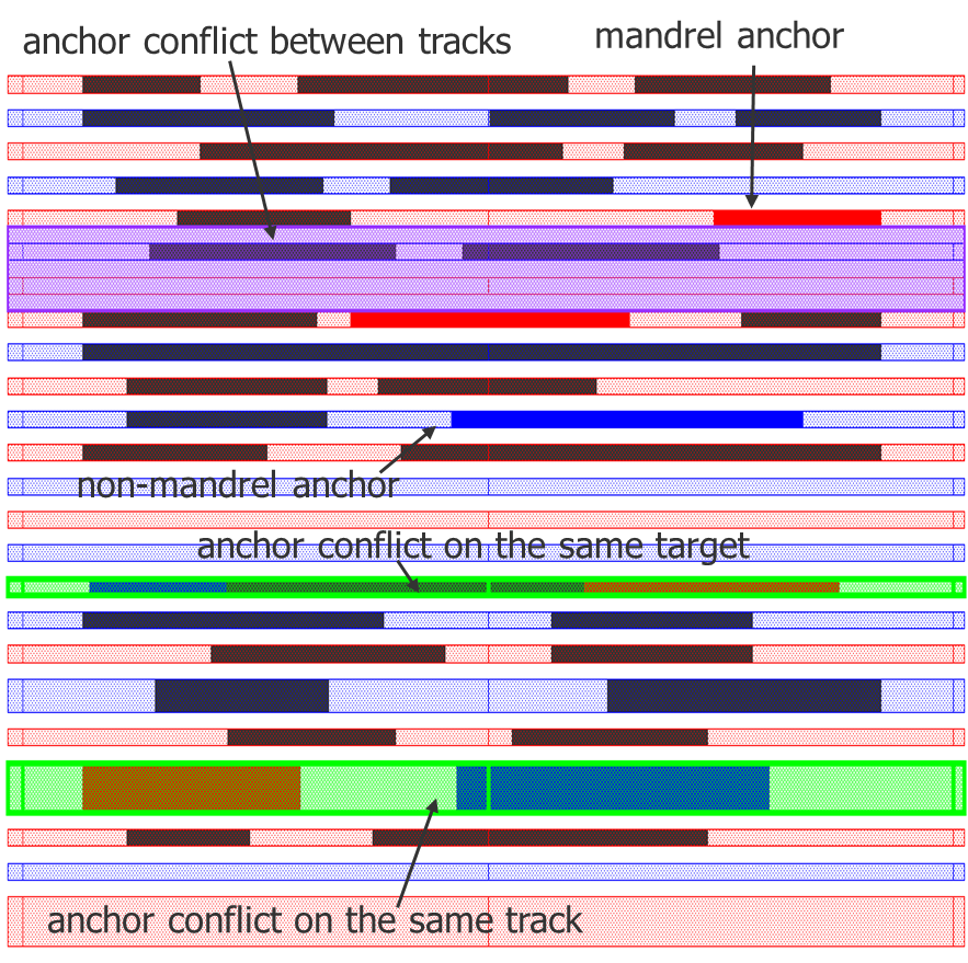 fig6_anchor-conflicts