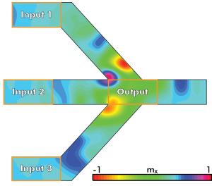 Fork structure of a majority gate consisting of input and output magneto-electric cells integrated in a spin-wave bus. The picture shows a snapshot at t=0.8ns when inputs are 110. (Source: Imec)