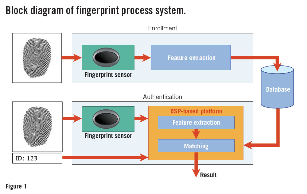 fingerprint-sensor-security-fig4