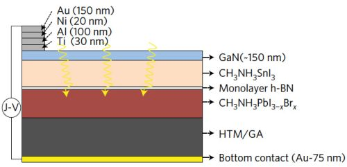 Cross section of the new solar cell, showing the two perovskite layers (beige and red) separated by a single-atom layer of boron nitride and the thicker graphene aerogel (dark gray), which prevents moisture from destroying the perovskite. Gallium nitride (blue) and gold (yellow) electrodes channel the electrons generated when light hits the solar cell. (Source: UC Berkeley)