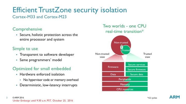 trustzone-security-isolation