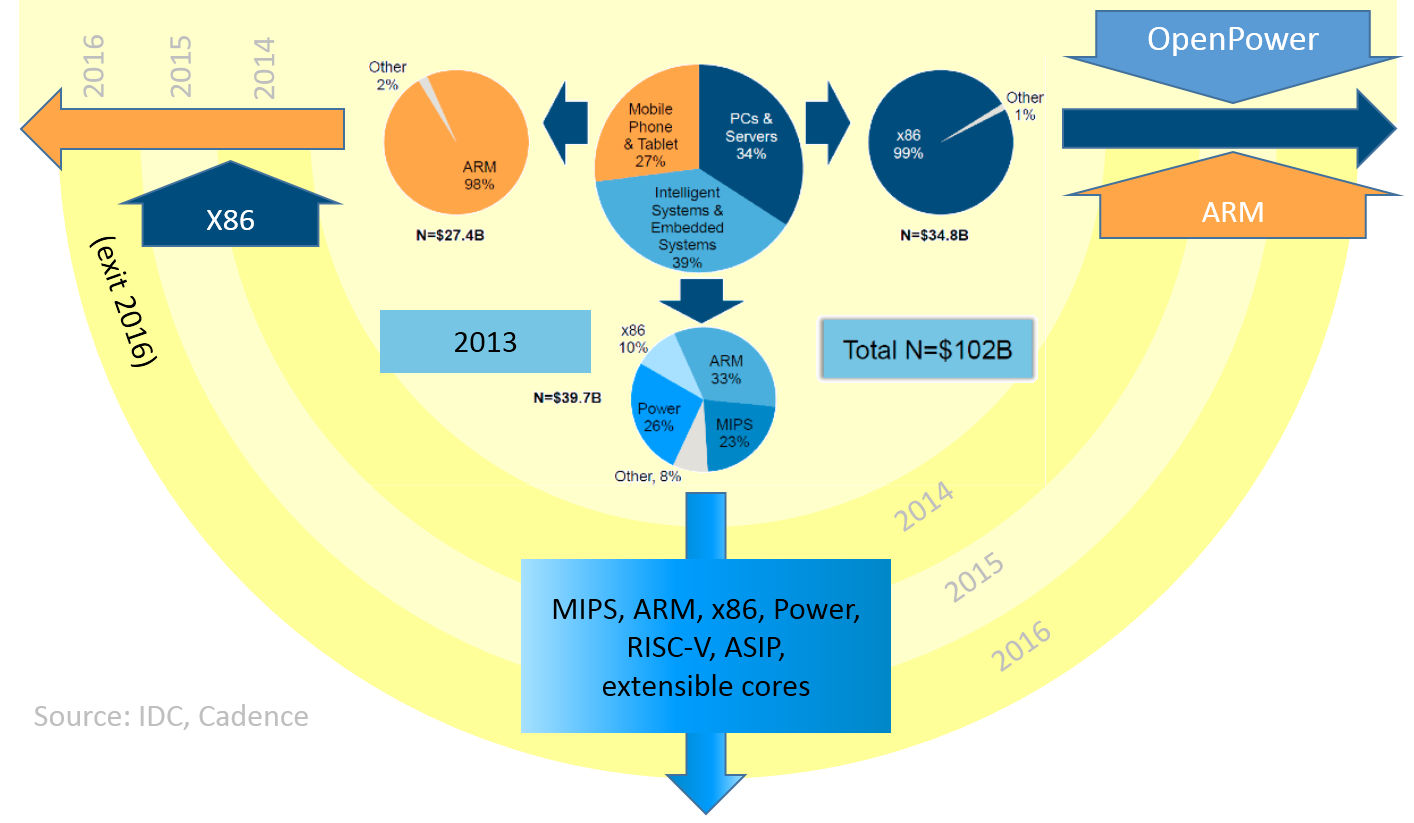 processorarchitectures