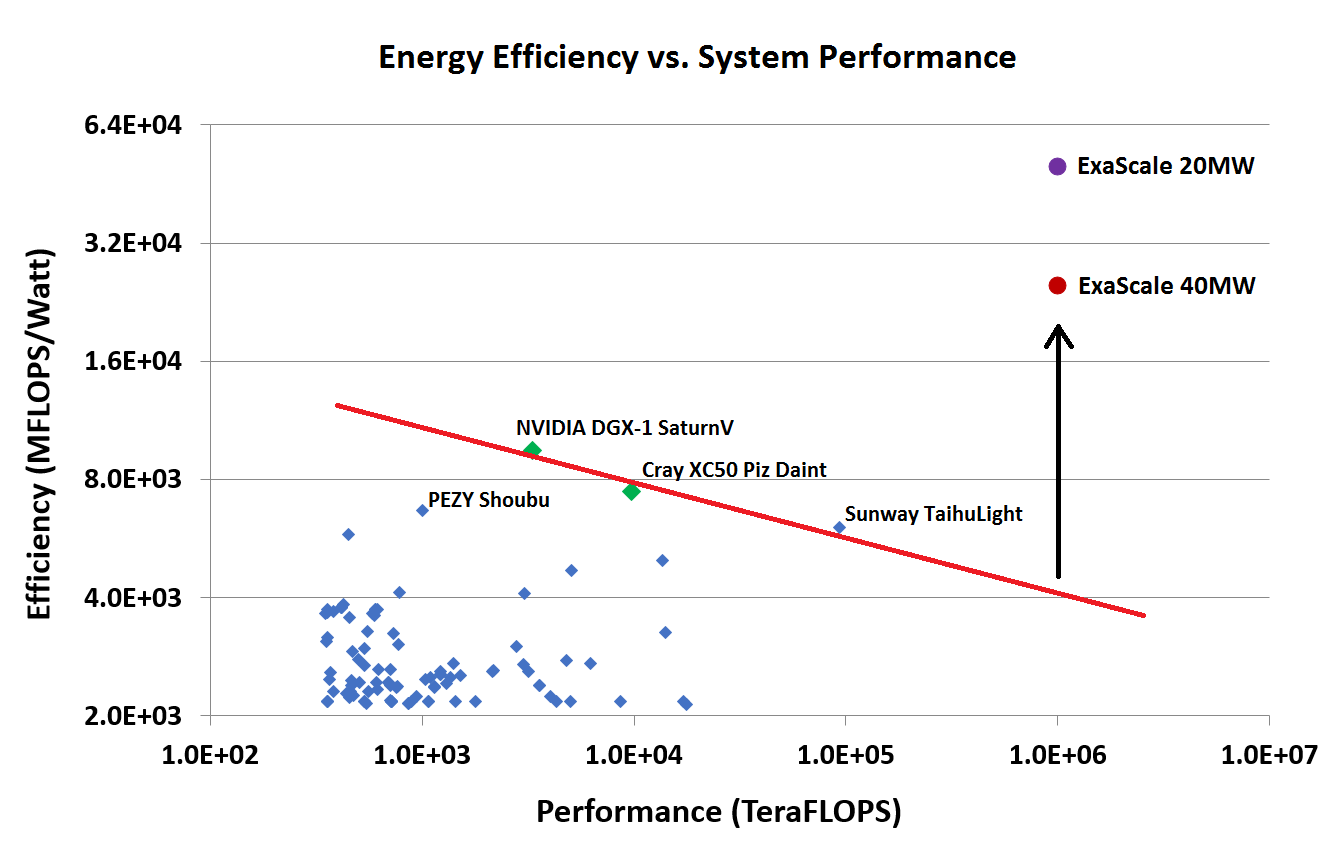 efficiency_vs_performance