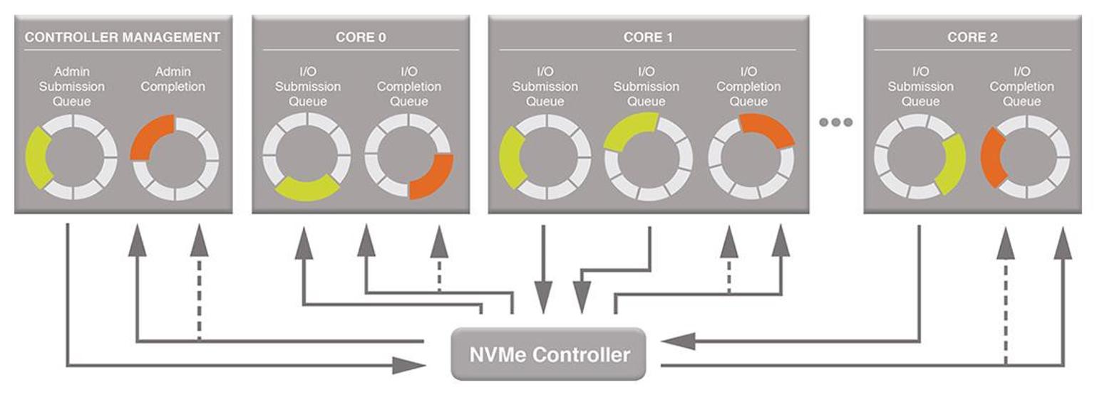 fig-1-controller-queues