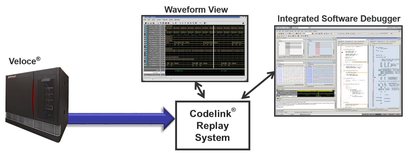 Codelink_environment
