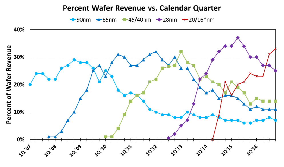 Percent_Wafer_Revenue2