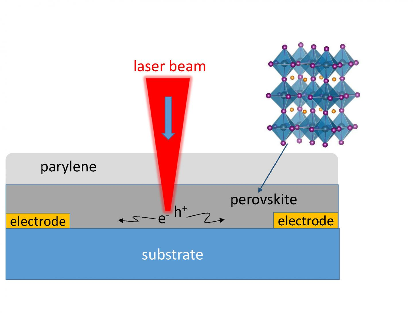 scanning photocurrent imaging perovskite efficiency Case jan17