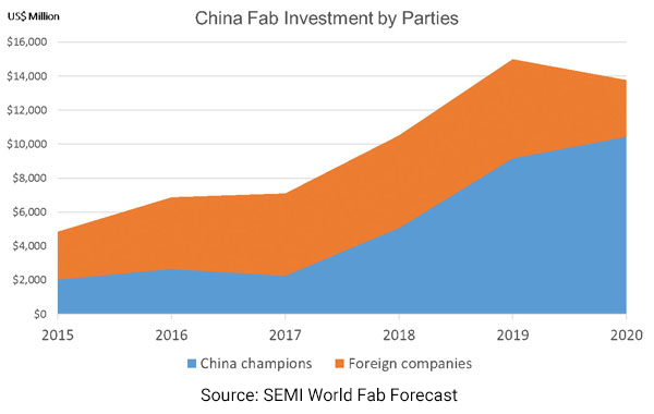 China-Fab-Investment-Chart-source