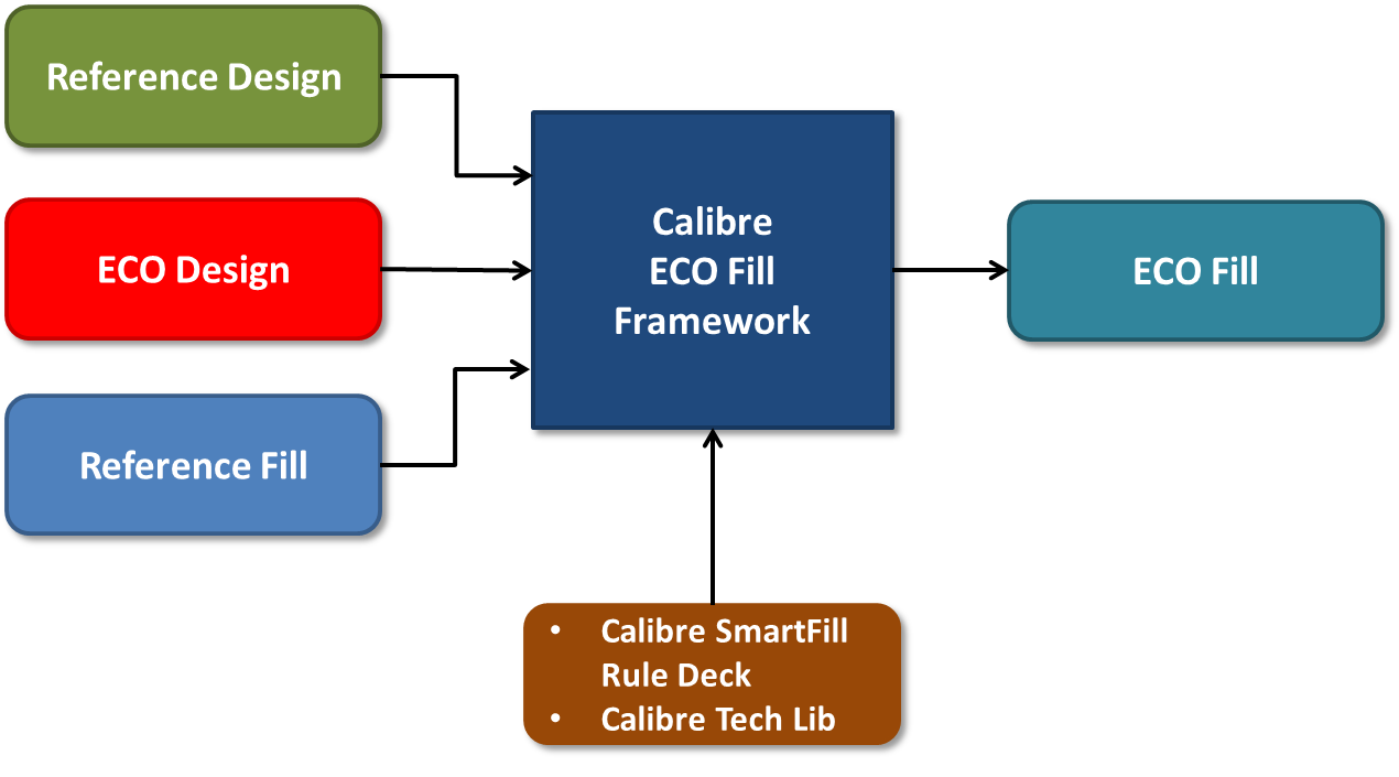 Fig2_ECO-Fill-framework
