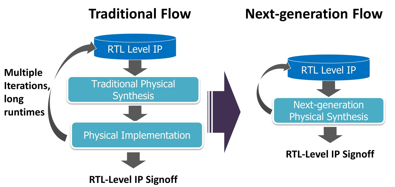 IP qual flow 1