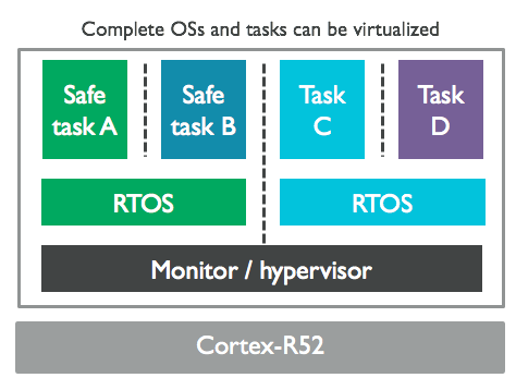real-time virtualization fig1