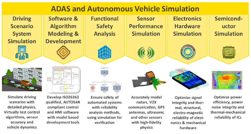 Ansys ADAS simulation fig1
