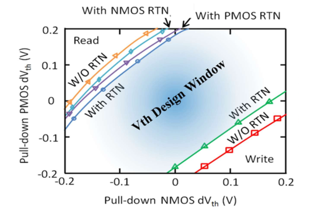 RTN affects design window for SRAM cells.