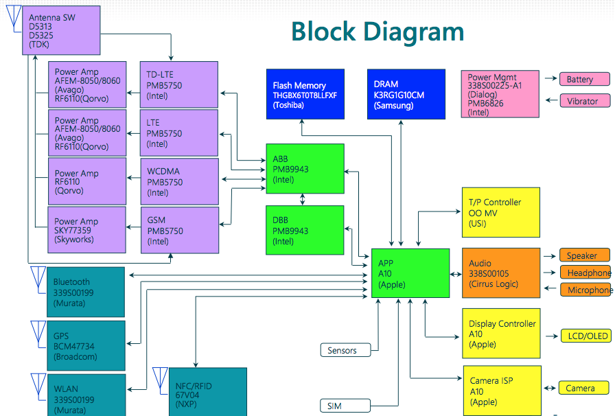 block diagram iphone 4 block diagram iphone 5