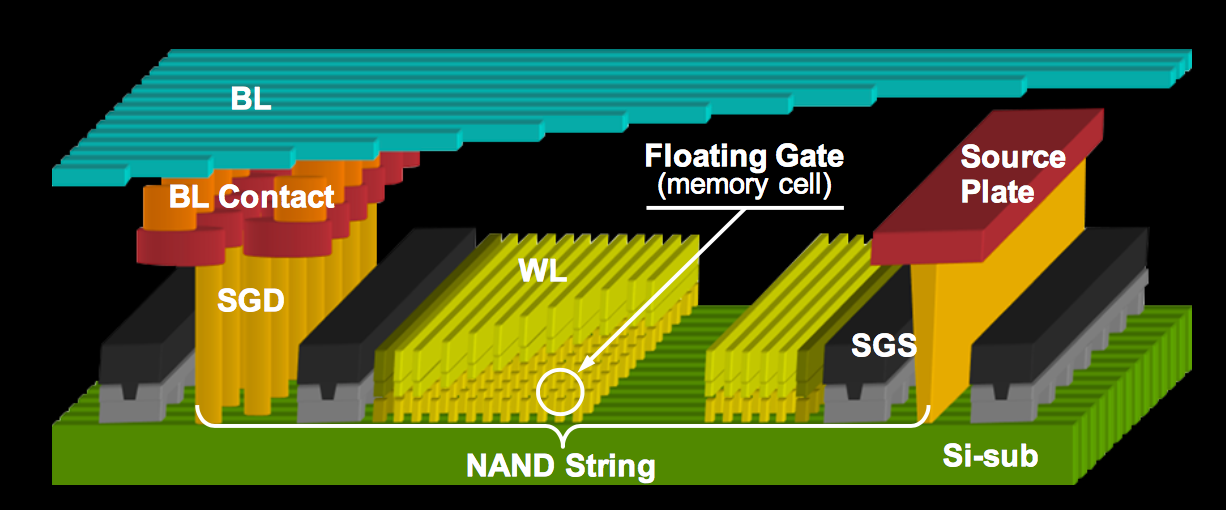 Semiconductor Engineering - NAND Market Hits Speed Bump