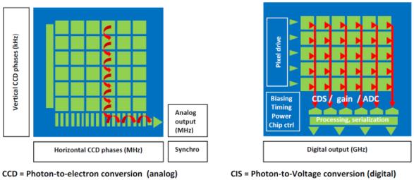 Semiconductor Engineering .:. CMOS Image Sensors (CIS ...