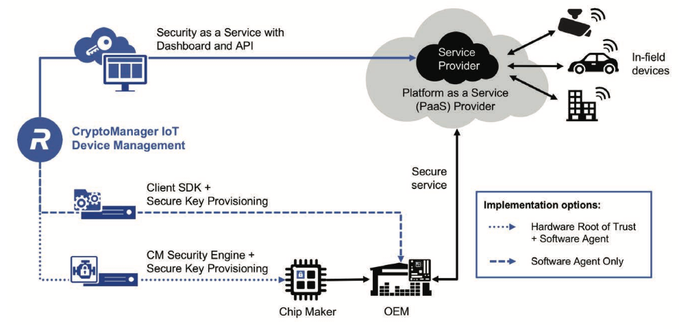 IoT Security Challenges, Opportunities
