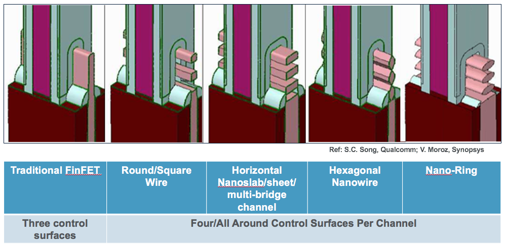 Semiconductor Engineering - What's After FinFETs?